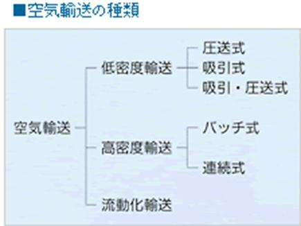 空気輸送システムの製品説明