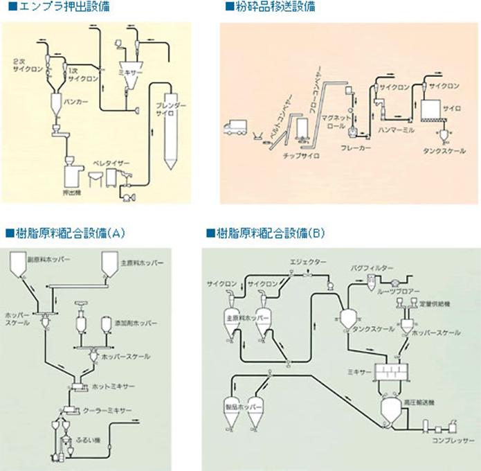 空気輸送システムのシステム例