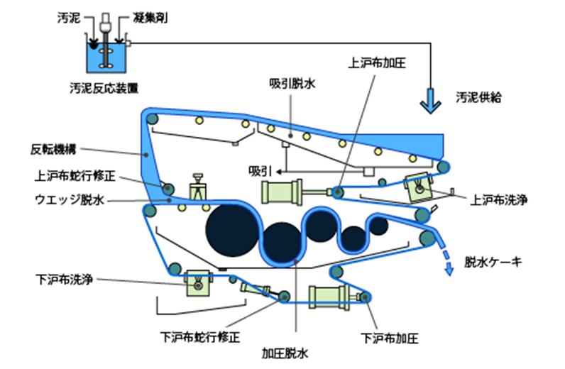 BPS型(ベルトプレス)構造及びフロー