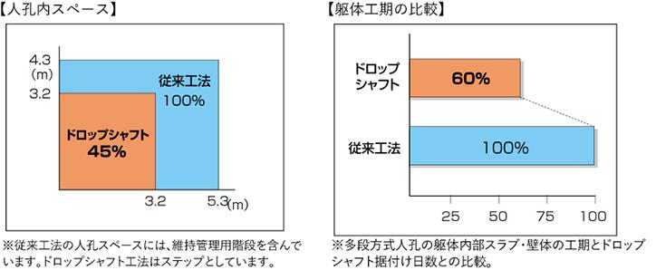 高落差処理 強プラ製らせん案内路式ドロップシャフト/中心筒昇降型ドロップシャフトの特長