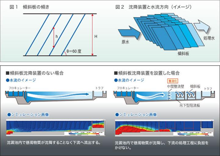 傾斜板沈降装置の種類(適用:横流式沈澱池)