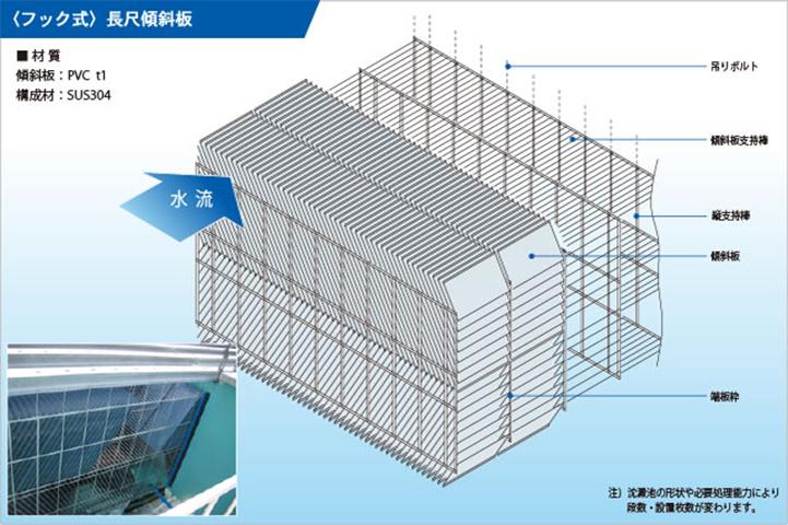 傾斜板沈降装置の施工法は2タイプ