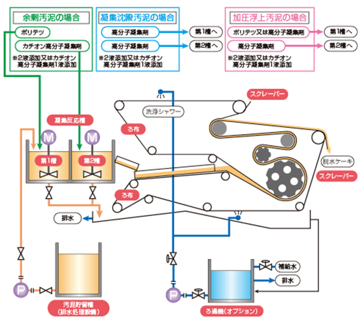 L型(ベルトプレス)構造及びフロー