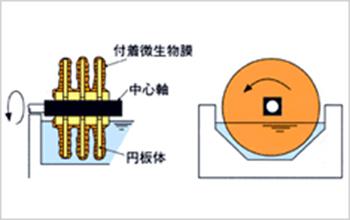 回転円板装置の製品説明