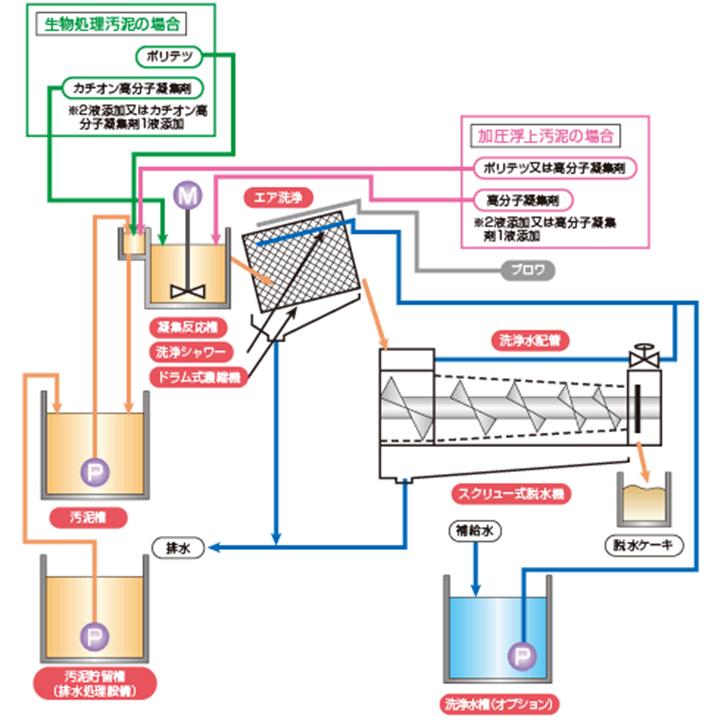 NS-C型(スクリュープレス)の製品説明