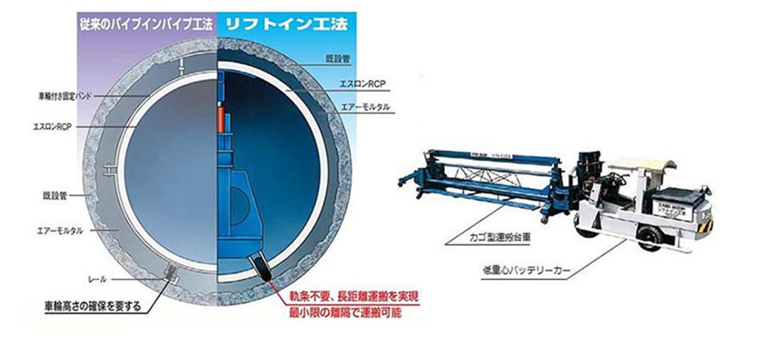 エスロンリフトイン工法-下水道(強プラ管さや管工法)の基本仕様