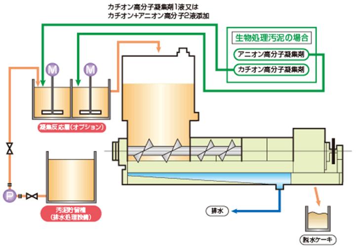 SX型(スクリュープレス)の構造及びフロー
