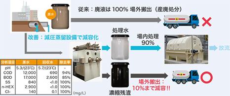 ② 機械工場における含油廃液の減容化事例