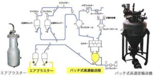 バッチ式高濃度輸送機/エアーブラスター